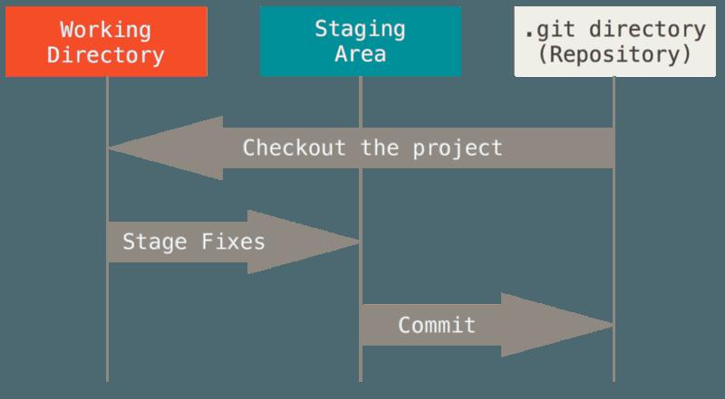 Git 基本原理及常用命令速查