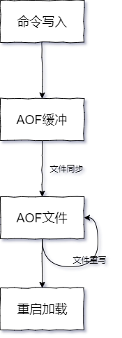 AOF执行流程