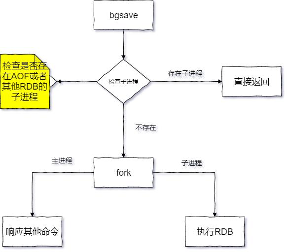 RDB执行流程