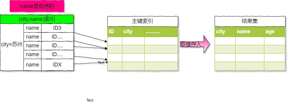 city,name联合索引的执行流程
