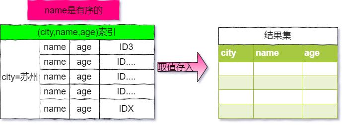 覆盖索引使用执行流程