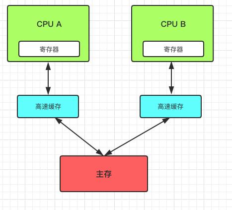多核心CPU架构