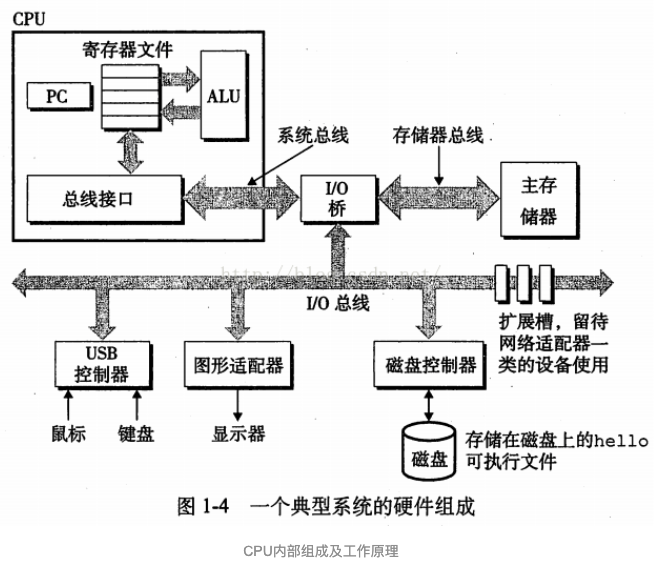 CPU内体系结构