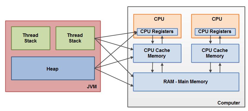 JMM与真实内存架构