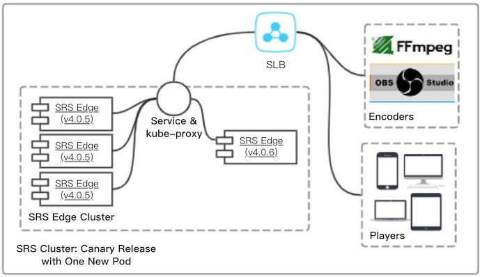 当SRS遇到K8S,快速高效运营直播流媒体集群_OSSRS-CSDN博客
