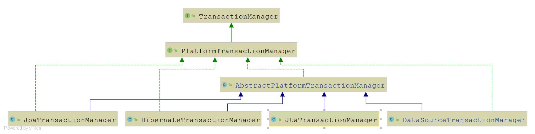 PlatformTransactionManager