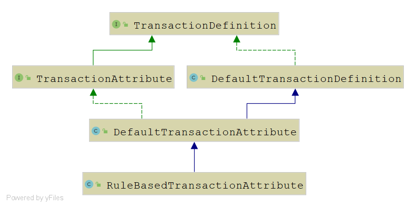 RuleBasedTransactionAttribute
