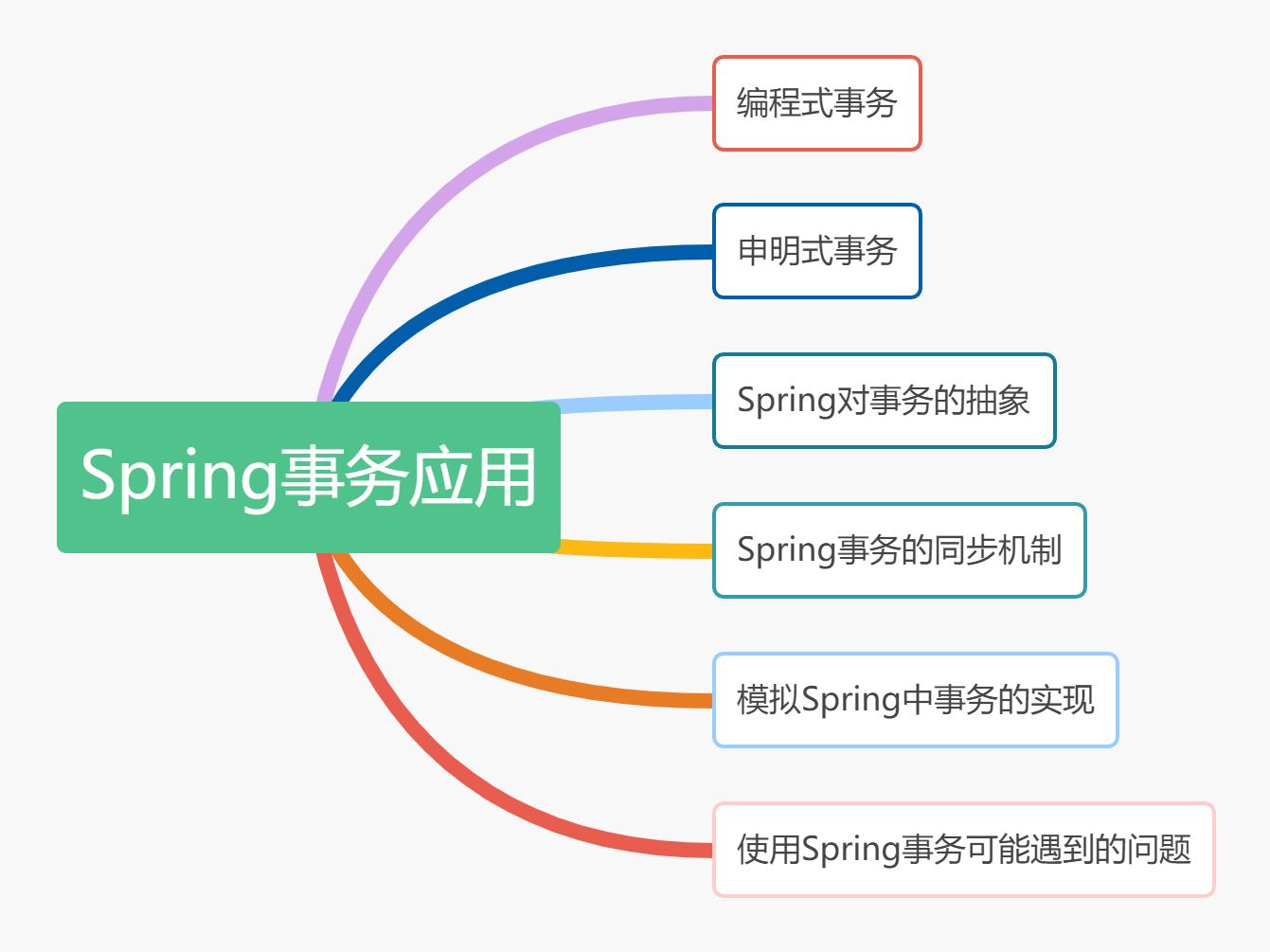 Spring事务应用大纲