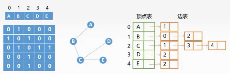 学习数据结构--第五章:图(图的基本操作)