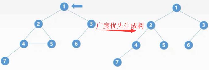 学习数据结构--第五章:图(图的遍历操作)
