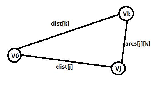学习数据结构--第五章:图(图的应用)