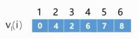 上图各个顶点的最迟发生时间