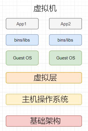 虚拟机结构Docker
