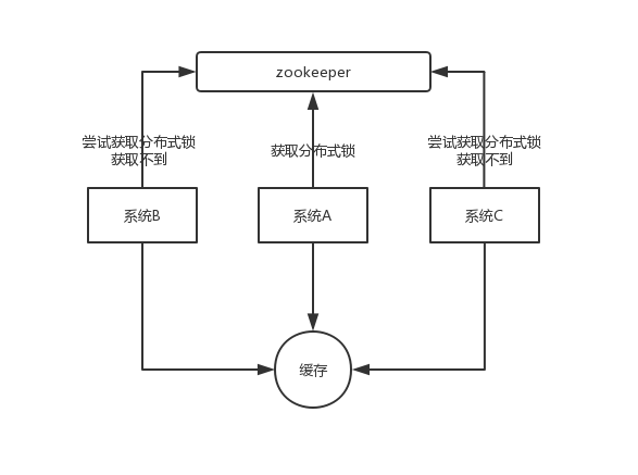 zookeeper-distributed-lock