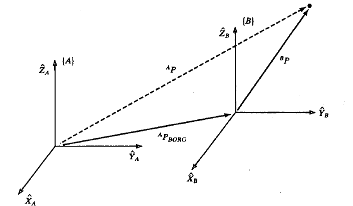 图3平移变换