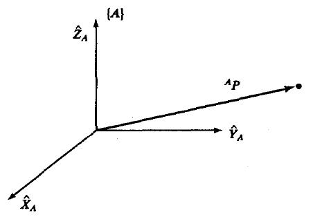 图2 坐标系A