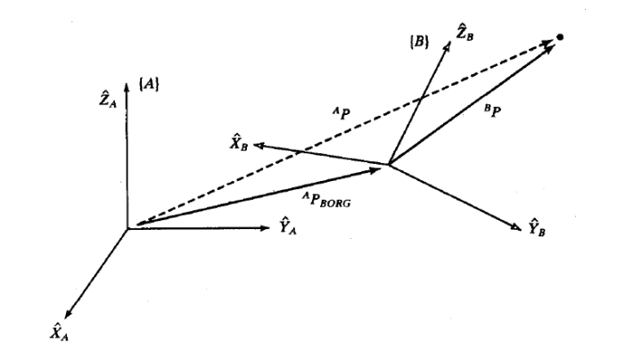 图5 旋转平移