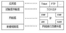 TCP/IP协议的组成