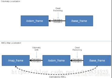 frame_relation