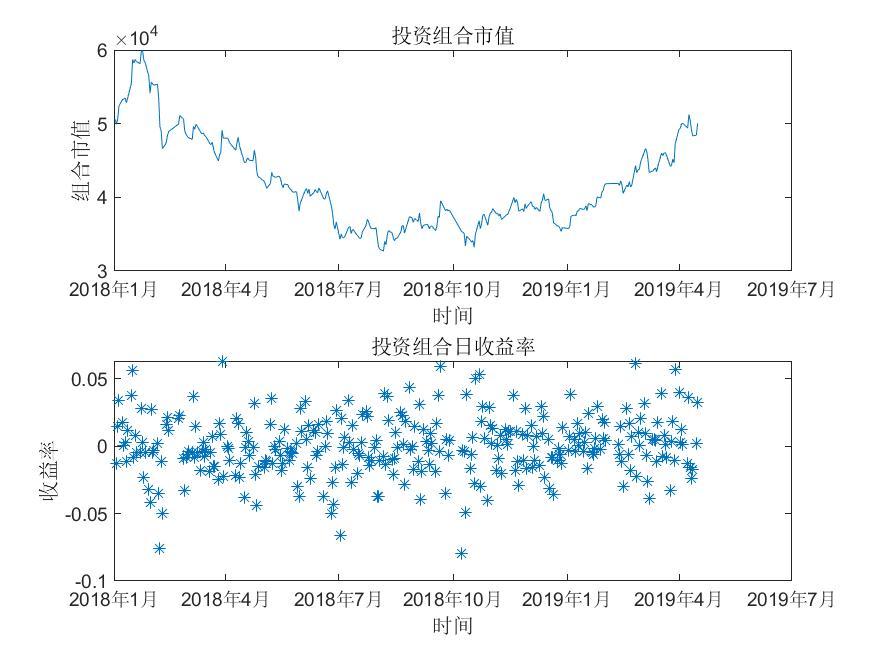 投资组合市值及收益率.jpg