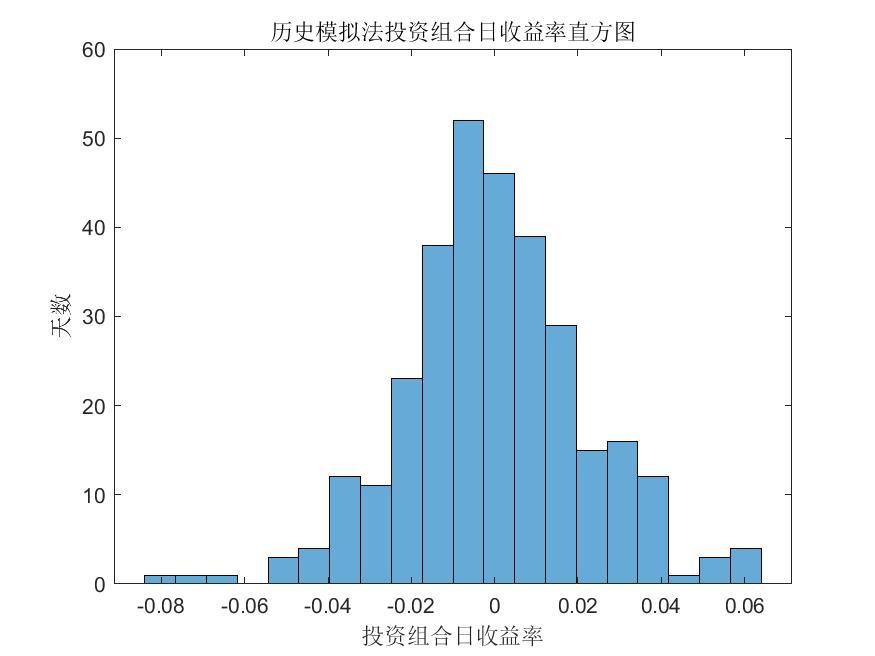 历史模拟法投资组合日收益率直方图.jpg