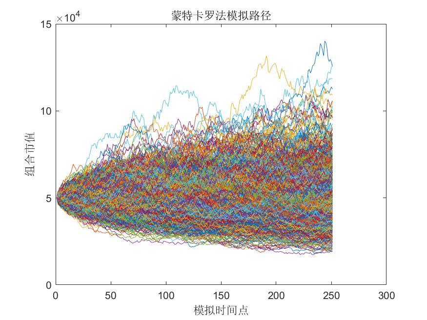 蒙特卡罗法模拟路径.jpg
