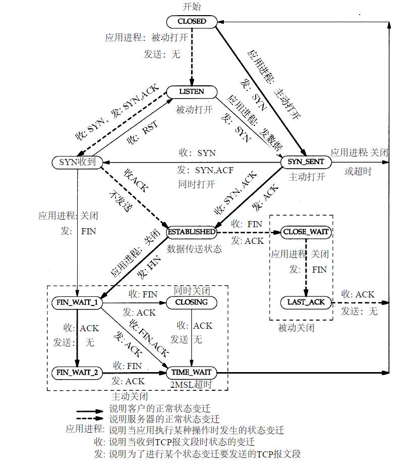 TCP状态变迁图.jpg