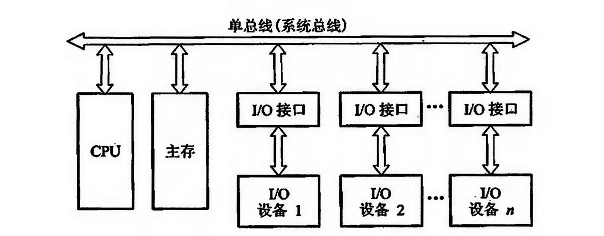 单总线结构.jpg