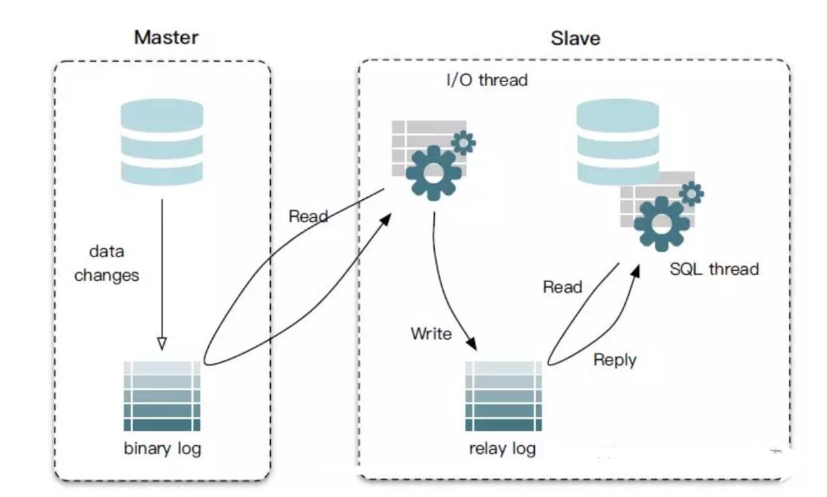 MySQL主从复制原理