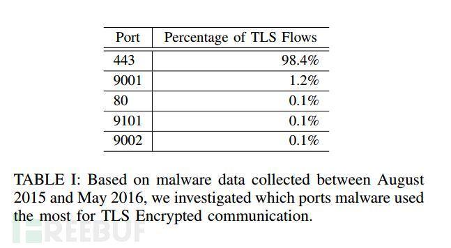 malware-traffic-TLS.jpg