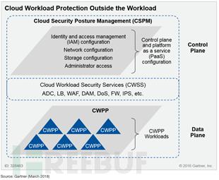 CSPM和CWPP的关系
