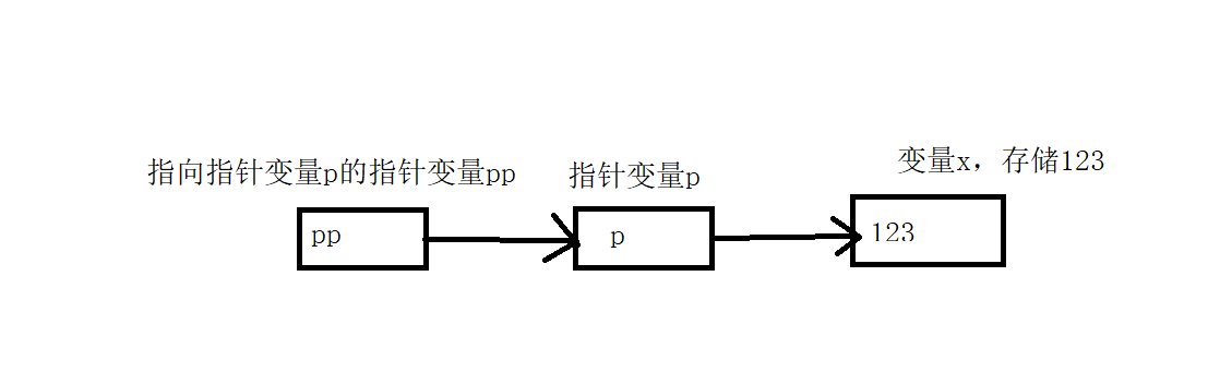 指针变量 p 指向变量 x,二级指针变量指向指针变量 p