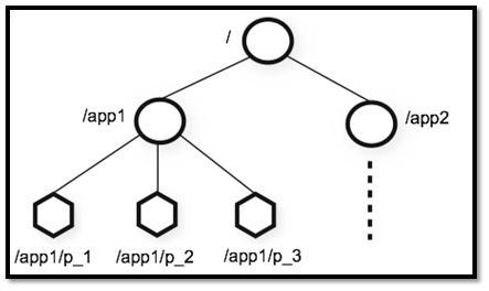ZooKeeper 数据模型