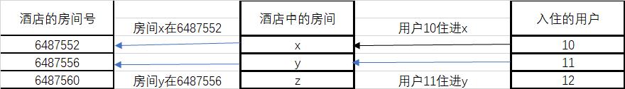 用户(变量的值)和房间(变量)以及房间号(指针、地址)的关系