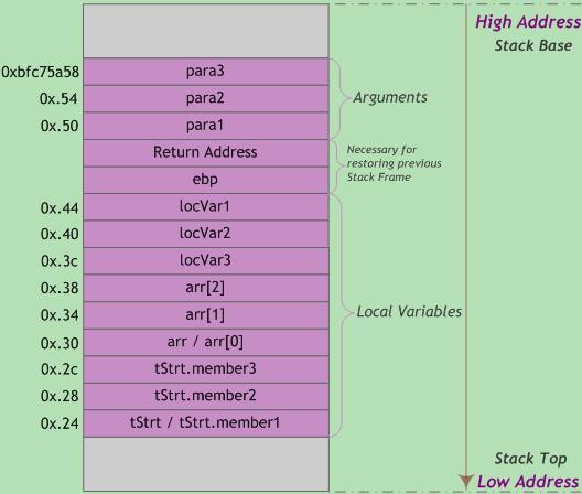 图5 StackFrame栈帧