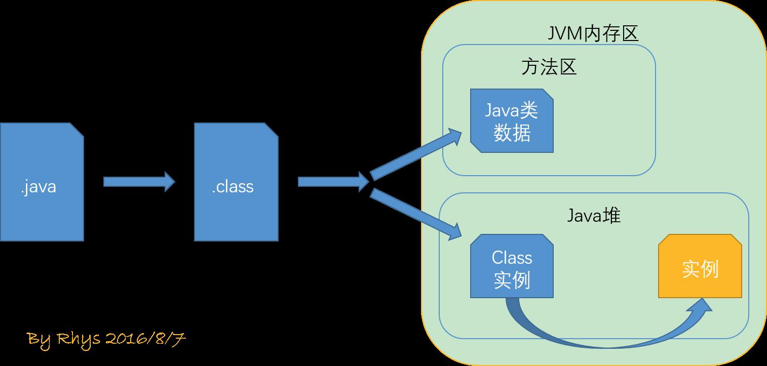 JVM类加载示例