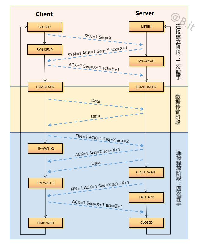 图解TCP