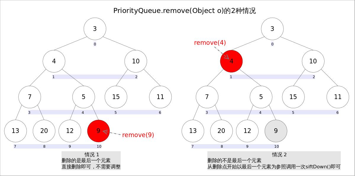 PriorityQueue_remove2.png