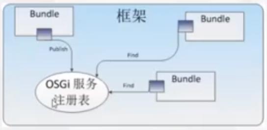 图1.3 OSGi服务层