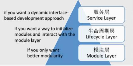 图1.1 OSGi 框架组成