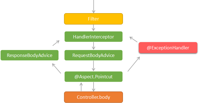 SpringBoot 实现拦截的五种姿势