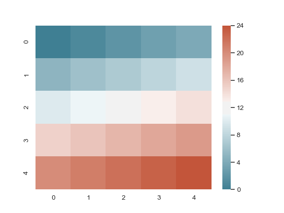 http://seaborn.pydata.org/_images/seaborn-diverging_palette-4.png