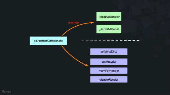 Cocos Creator v2.2 自定义渲染组件及材质介绍