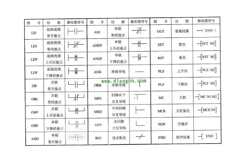 plc基础知识符号图解