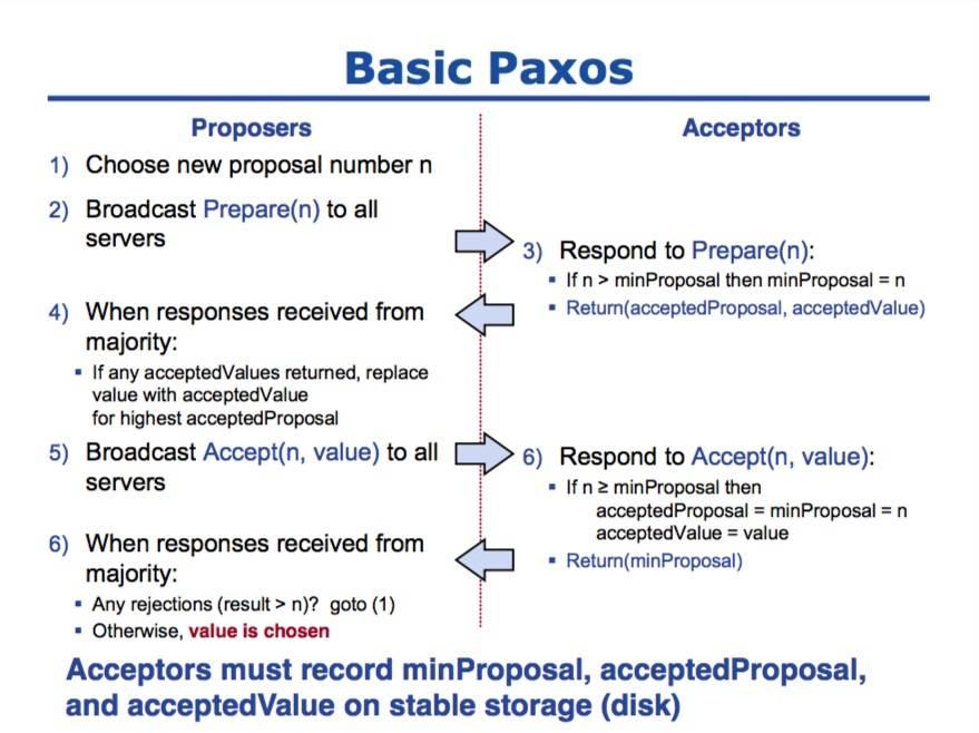 basic-paxos-phases