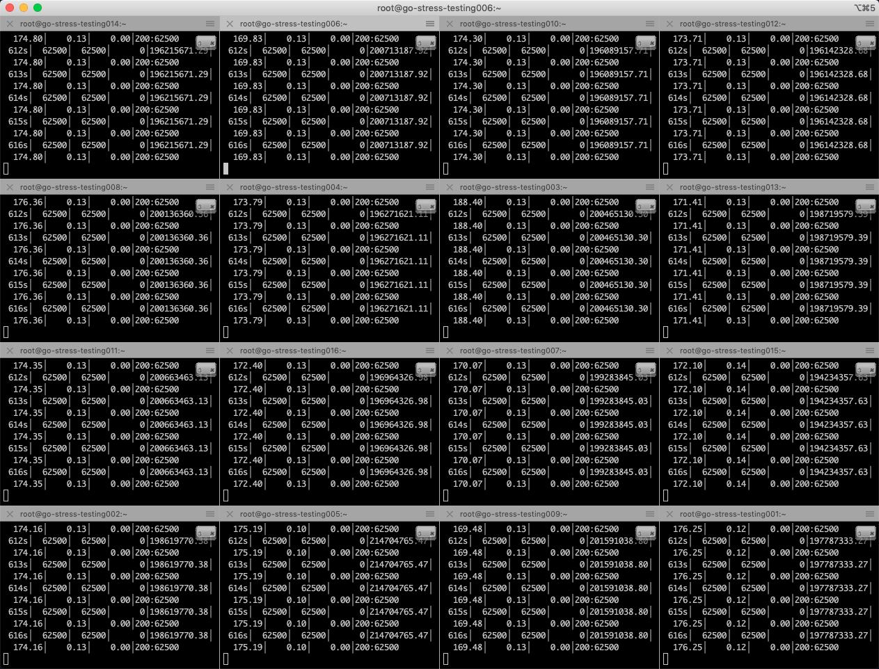 压测服务16台 压测完成