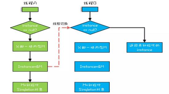 未加 volatile 关键字的双重检测锁单例模式