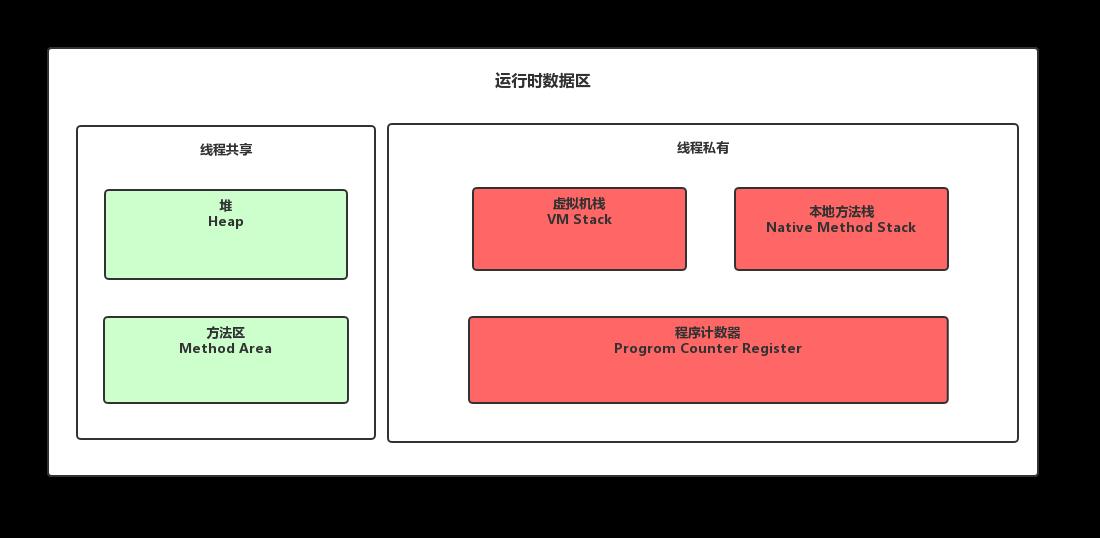 JVM 內存結構