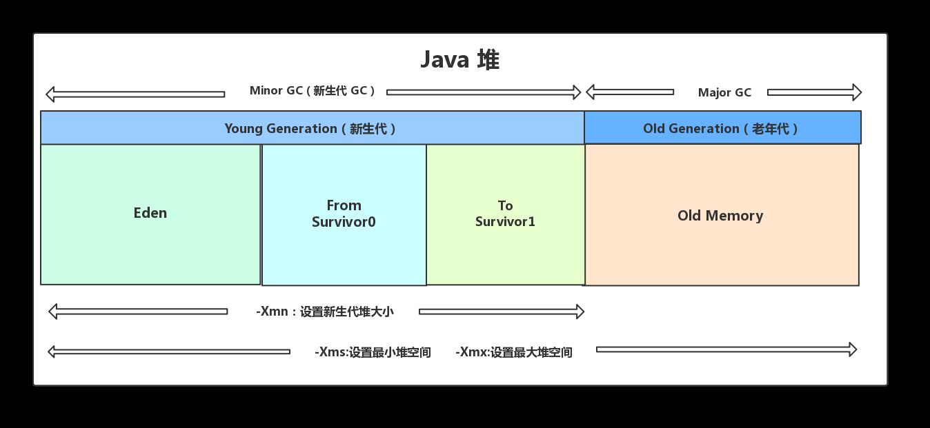 Java 堆内存结构