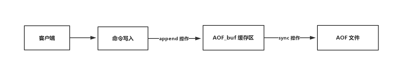 AOF 持久化流程圖